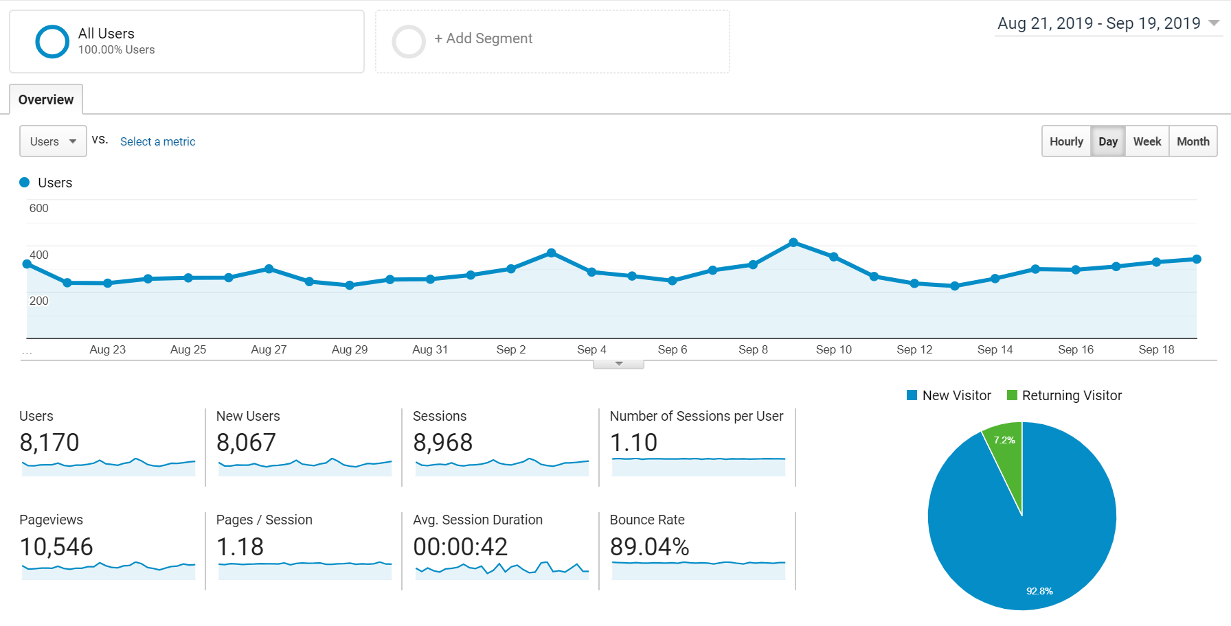 Amazon Affiliate Site Traffic Statistics